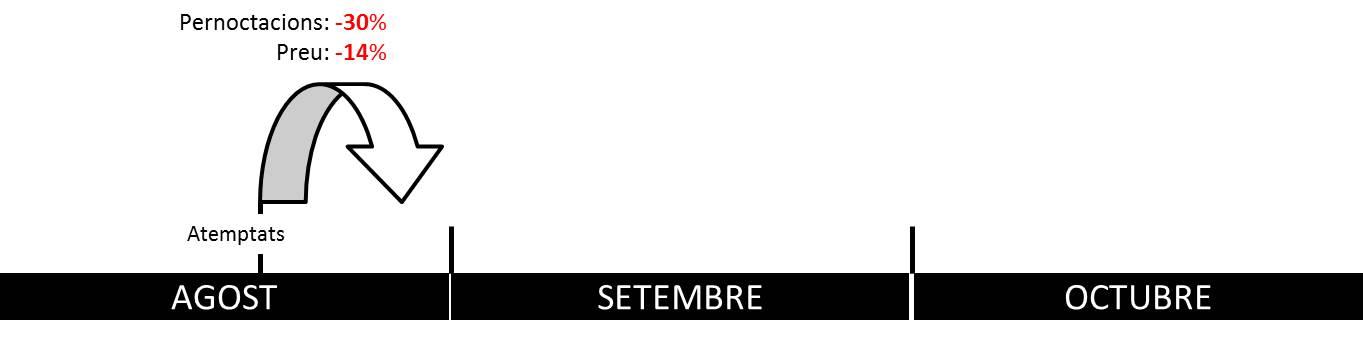 impacte atemptats hotels agost barcelona