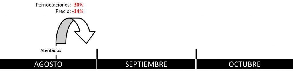 impacto atentados hotel barcelona agosto