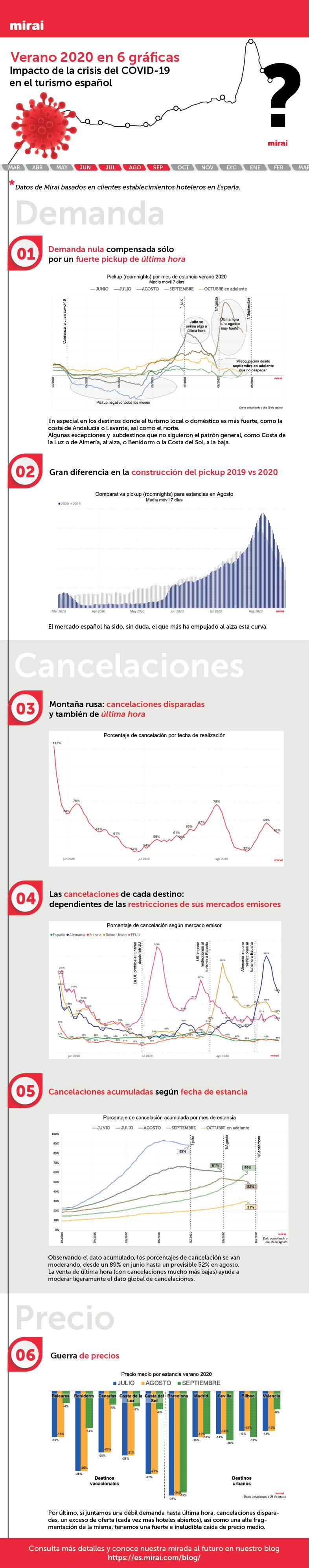 Impacto coronavirus turismo España por Mirai