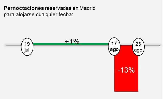 Pernoctaciones reservadas en Madrid para alojarse cualquier fecha