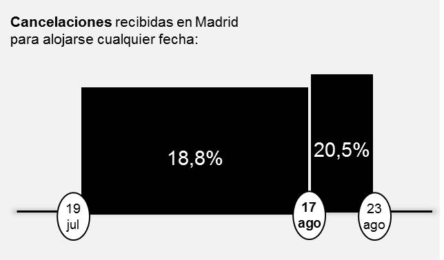 Cancelaciones recibidas en Madrid para alojarse cualquier fecha: