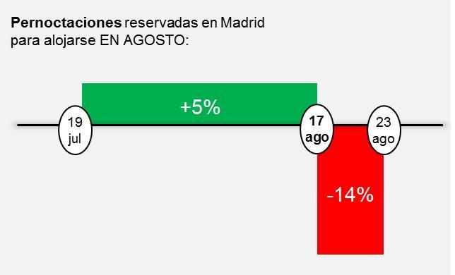 Pernoctaciones reservadas en Madrid para alojarse EN AGOSTO: