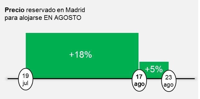 Precio reservado en Madrid para alojarse EN AGOSTO
