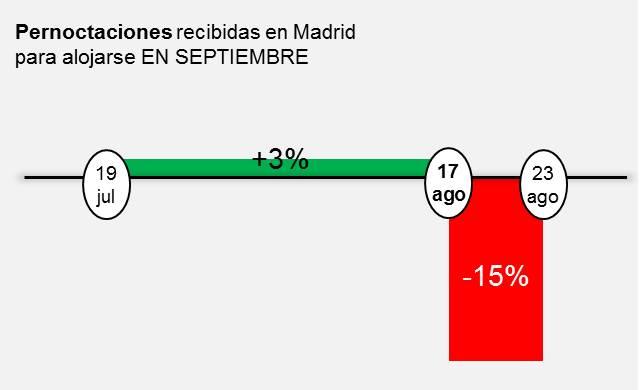 Pernoctaciones en Madrid para alojarse EN SEPTIEMBRE