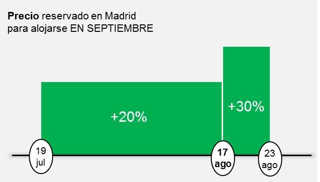 Precio reservado en Madrid para alojarse EN SEPTIEMBRE