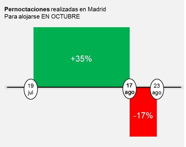 Pernoctaciones realizadas en Madrid Para alojarse EN OCTUBRE