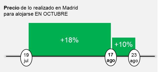 Precio de lo realizado en Madrid para alojarse EN OCTUBRE