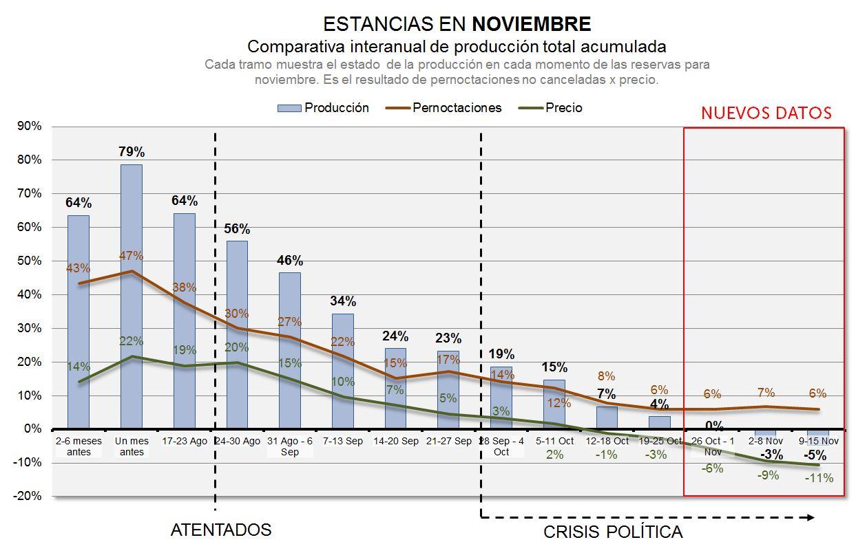 pernoctaciones y precio acumulado hoteles barcelona noviembre 2017