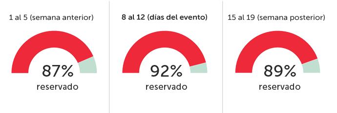 Porcentajes ocupación ESMO