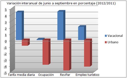 situacion de turismo en espana