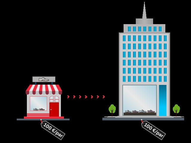 produccion-distribución